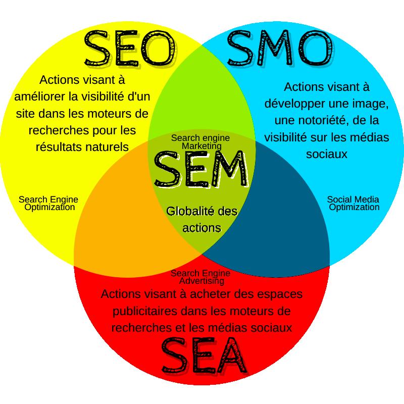 Diférences entre SEO SEA SMO
